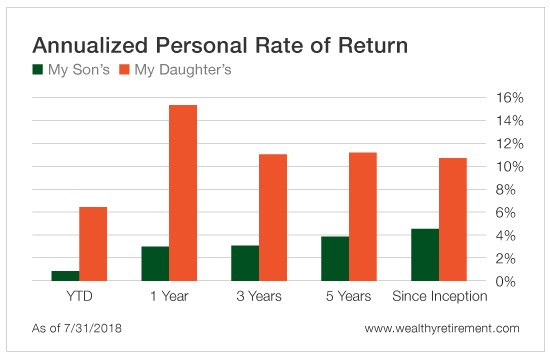 What Bad Parenting Can Teach You About Investing