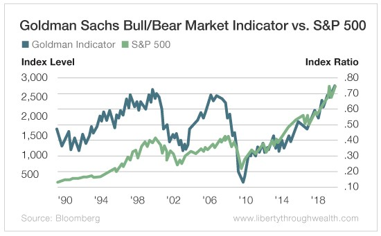 The Goldman Sachs Indicator Is Flashing Red! Should You Care?