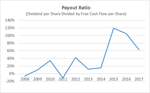 Archer Daniels Midland Payout Ratio 10-Year History