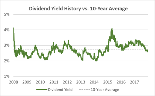 Archer Daniels Midland Dividend Yield 10-Years