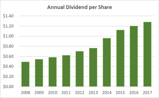 Archer Daniels Midland Dividend History