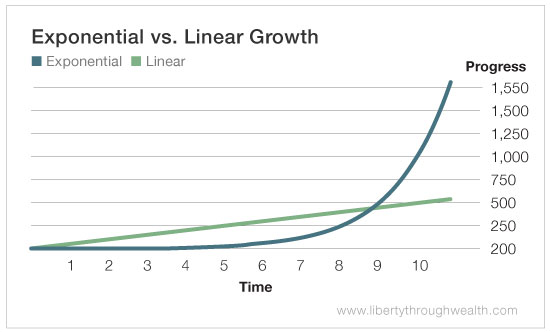 Why You Need to Understand Exponential Investing