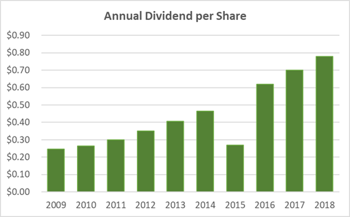 Nike Dividend History 10-Years 2018