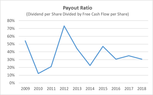Target Payout Ratio 10-Years