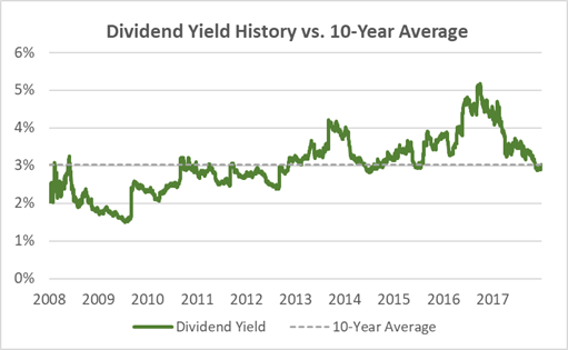 Target Dividend Yield 10-Years