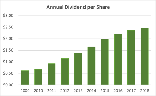 Is Target's Dividend Safe? Three Unique Charts…