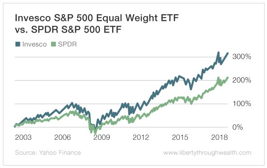 Can Any Two Guys and a Dog Launch an ETF?