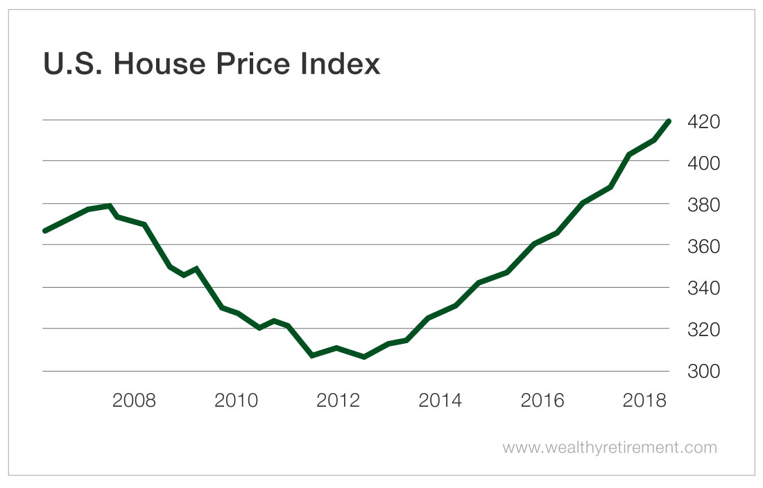 Housing Bubble 2008-2018