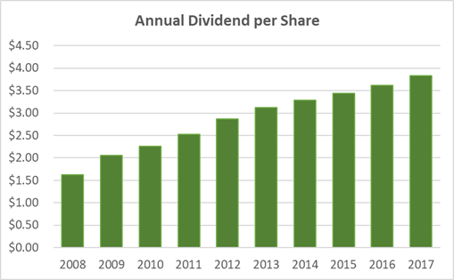 McDonald's Dividend Yield Sinks