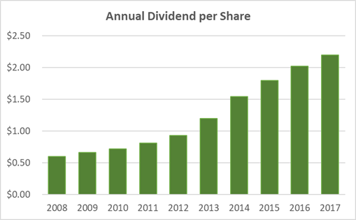 Qualcomm Dividend History and Safety