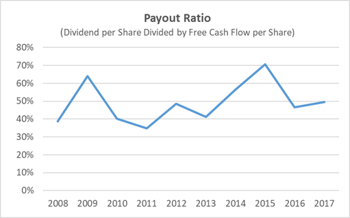 UNP Payout Ratio 10-Years