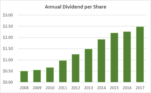 Union Pacific's Dividend History and Safety
