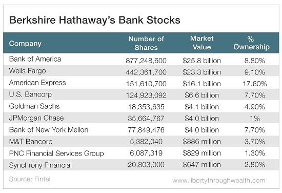 Buffett's Bear Market Banking Bet