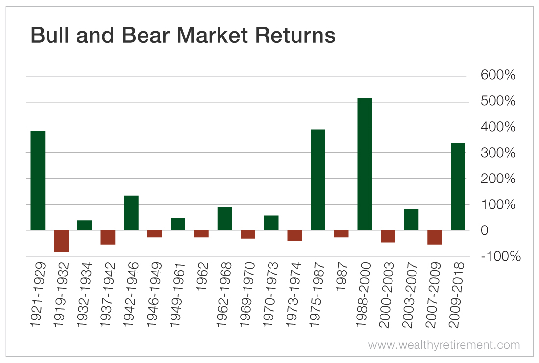What to Expect in a Bear Market