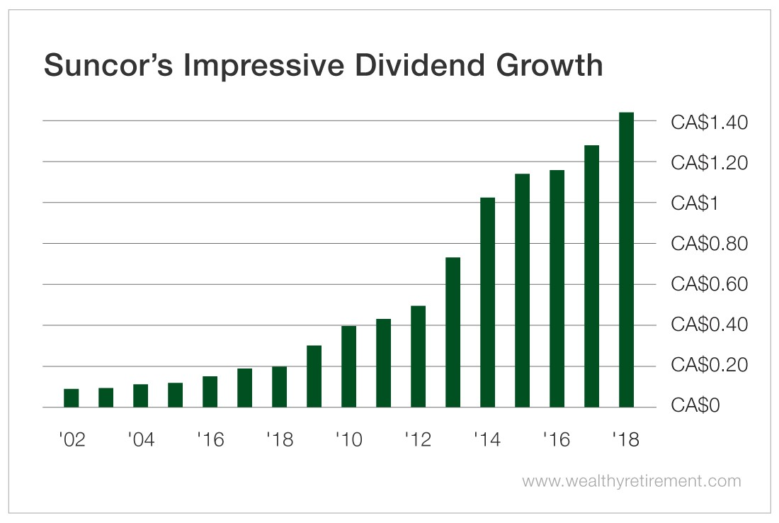 A Canadian Dividend You Can Rely On