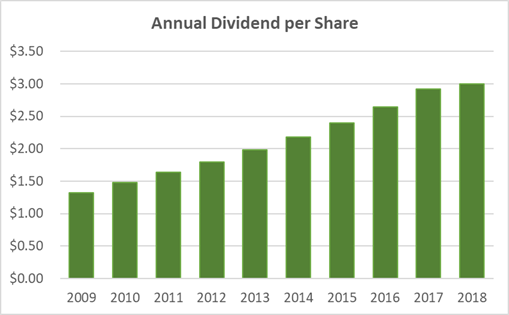 Becton Dickinson Annual Dividend Per Share