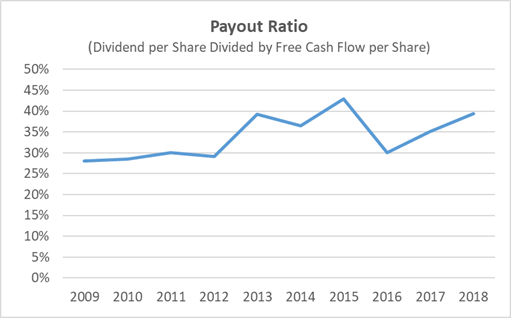BDX Dividend Payout Ratio History