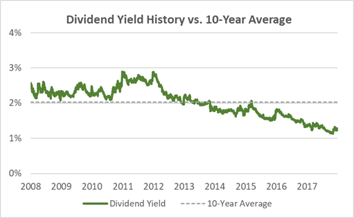 Becton Dickinson Dividend Yield History