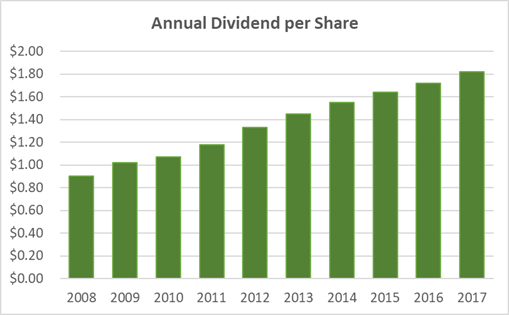 Is Dover's Dividend Safe? Three Dividend Trend Charts