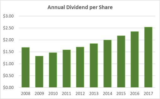 Altria Dividend History and Safety