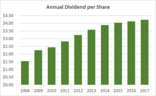 Philip Morris Dividend History