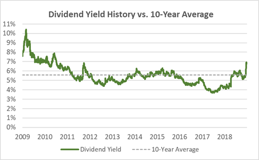 PM Dividend Yield History